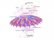 Дизайн «Самара Арена»